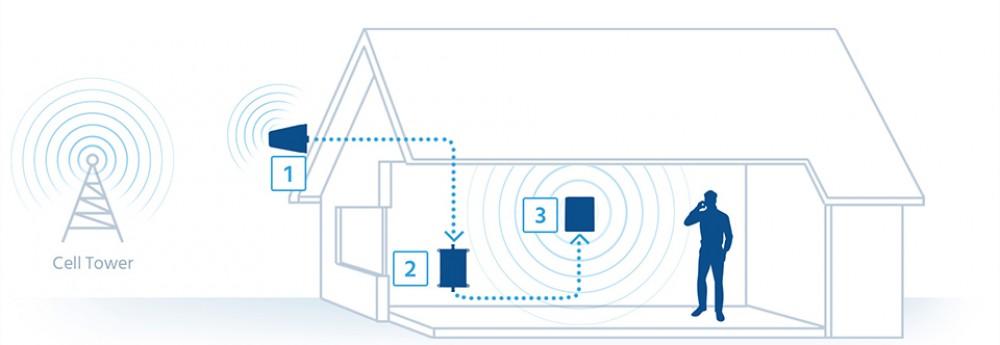 Усиление сигнала GSM операторов. GSM репитеры. GSM антенны.