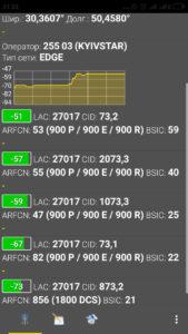 Тест сигнала 2G GSM с помощью программы Netmonitor
