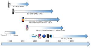 Развитие мобильной связи GSM