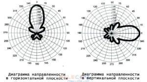 GSM антенна 15 дБ